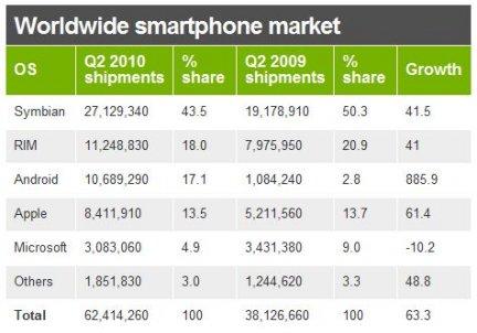 Vendite smartphone III trim. 2010