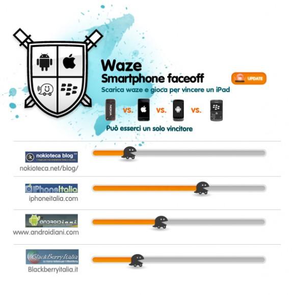 Waze Contest - 3° aggiornamento classifica