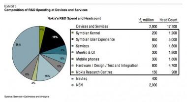 Dove ha investito Nokia?