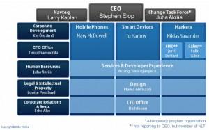 Nuova Organizzazione Nokia