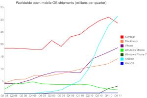 Market Share Mobile OS
