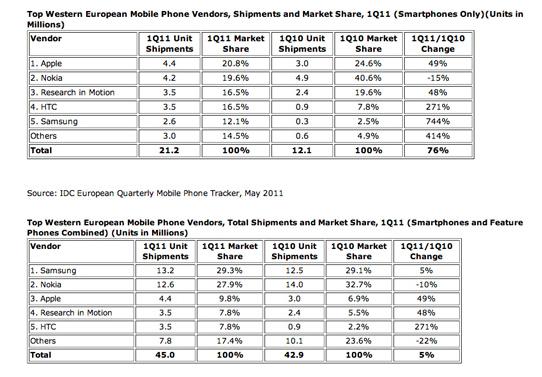 Market Share Smartphone Q1 2011
