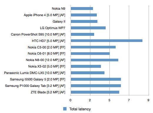 Grafico: la velocità di scatto degli smartphone