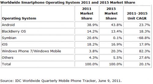 quote di mercato smartphone