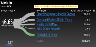 Valore azioni Nokia in %