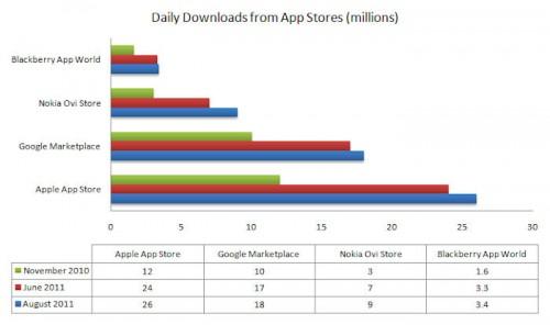 Nokia Ovi Store vs altri Store