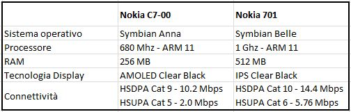 Differenze NokiaC7-00 vs Nokia700