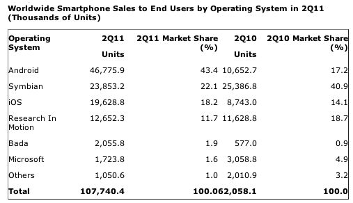 Tabella vendita smartphone 2011