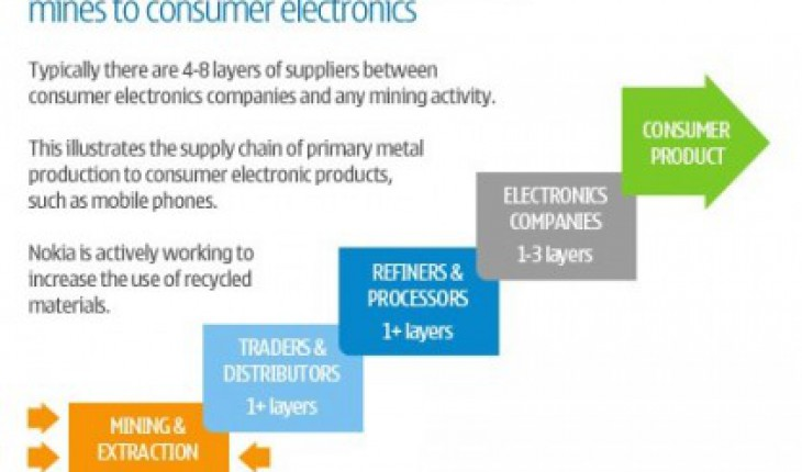 Nokia_supply_chain
