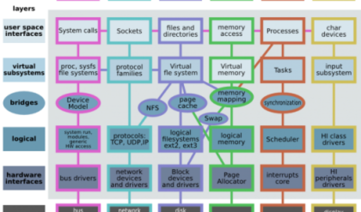 Linux kernel diagram
