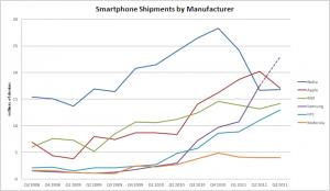 Vendita Smartphone Q3 2011
