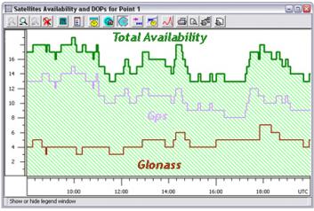Grafico GPS-Glonass