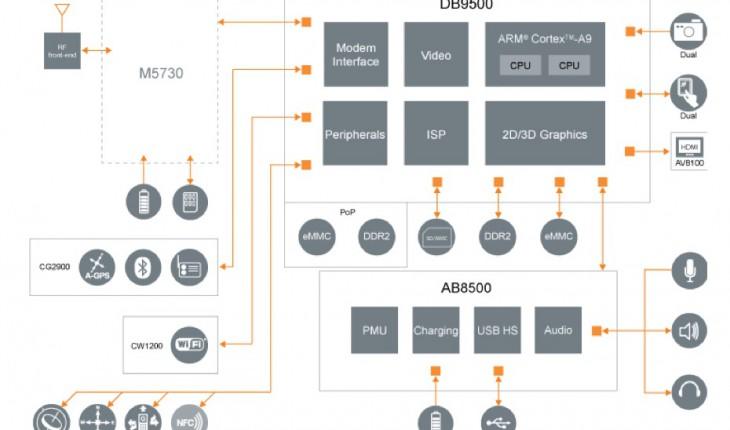 DualCore NovaThor di Sony Ericsson