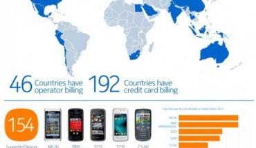 Statistiche Nokia Store