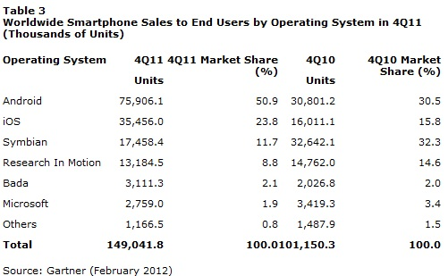 Market Share 2011 OS