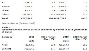Market Share 2011 Devices