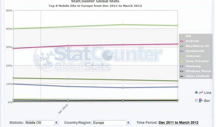 StatCounter Symbian Europe