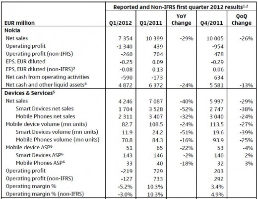 Dati Nokia 1° trimestre 2012
