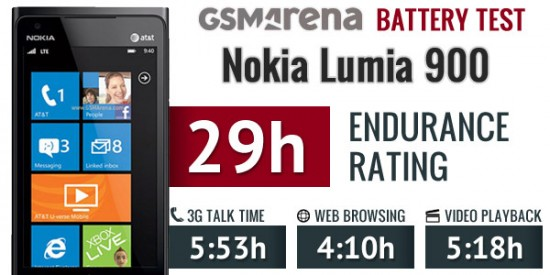 Nokia Lumia 900 Endurance rating