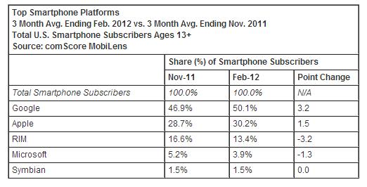 Quote mercato OS Mobile USA