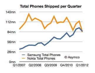 Vendite telefoni cellulari Nokia Samsung Q1 2007-Q1 2012