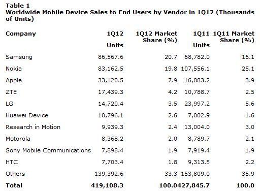 Dati Gartner 1° trimestre 2012 - Vendor