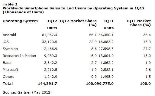 Dati Gartner 1° trimestre 2012 - Sistemi Operativi