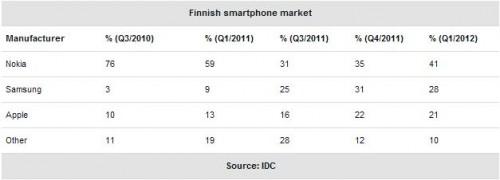 Market Share Finland