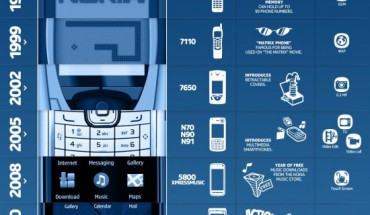 Nokia Evolution
