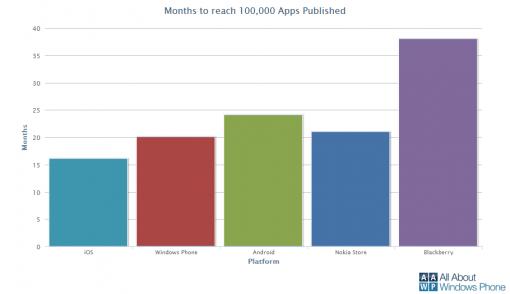 Tempo per raggiungere 100.000 app