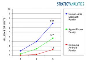 Lumia-iPhone-Android vendite d'esordio