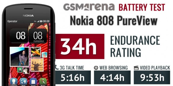 Nokia 808 Endurance rating