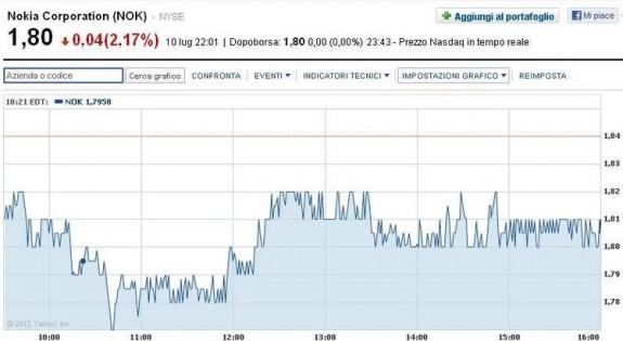 Nokia quotazione NYSE 10 Luglio 2012