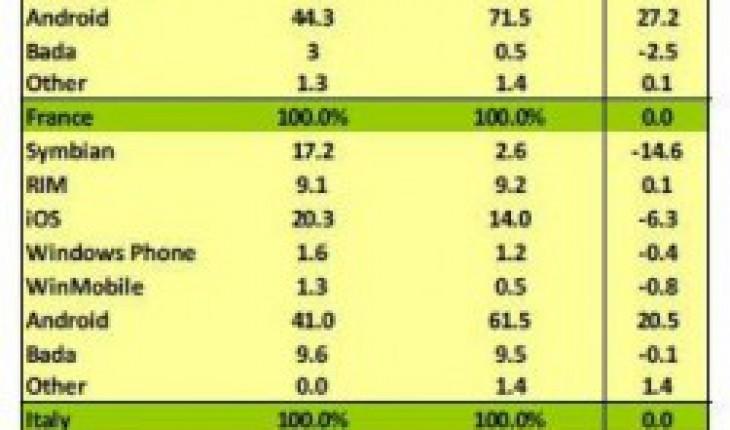 Statistiche Kantar
