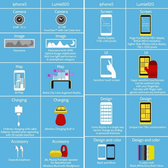 Info Grafica - Nokia Lumia 920 vs iPhone 5