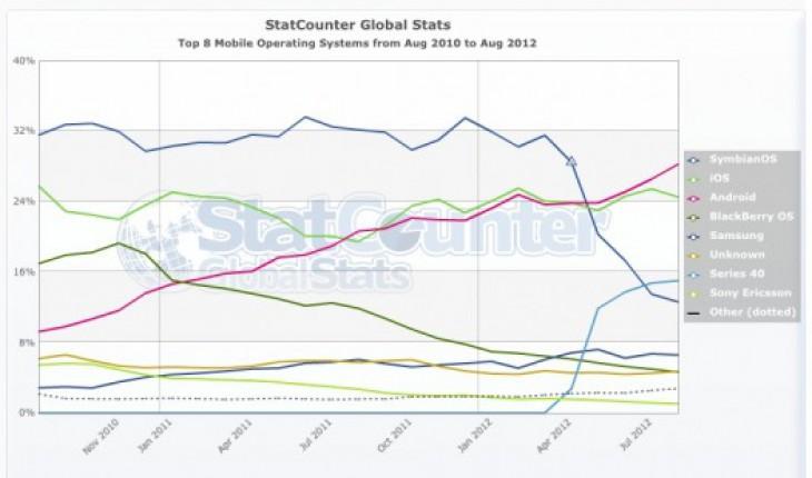 StatCounter: navigazione web mobile