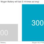 Batteria potenziata Mugen da 3000 mAh per Nokia 808 PureView