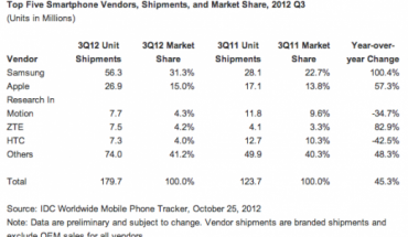 Dati IDC vendite smartphone Q3 2012