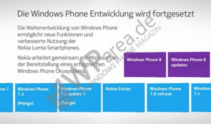 Nokia-lumia-update-timeline