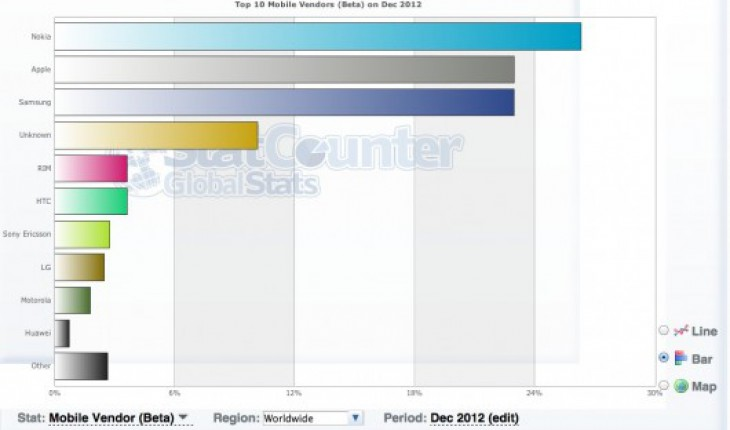 Statistiche di StatCounter
