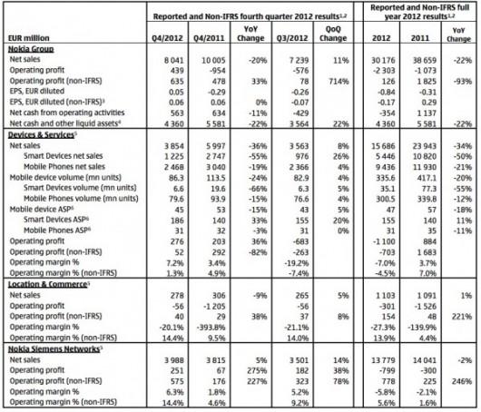Riepilogo risultati finanziari Q4 2012 di Nokia