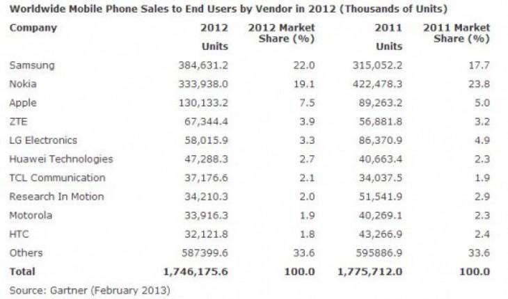 Statistiche Gartner vendite cellulari 2012