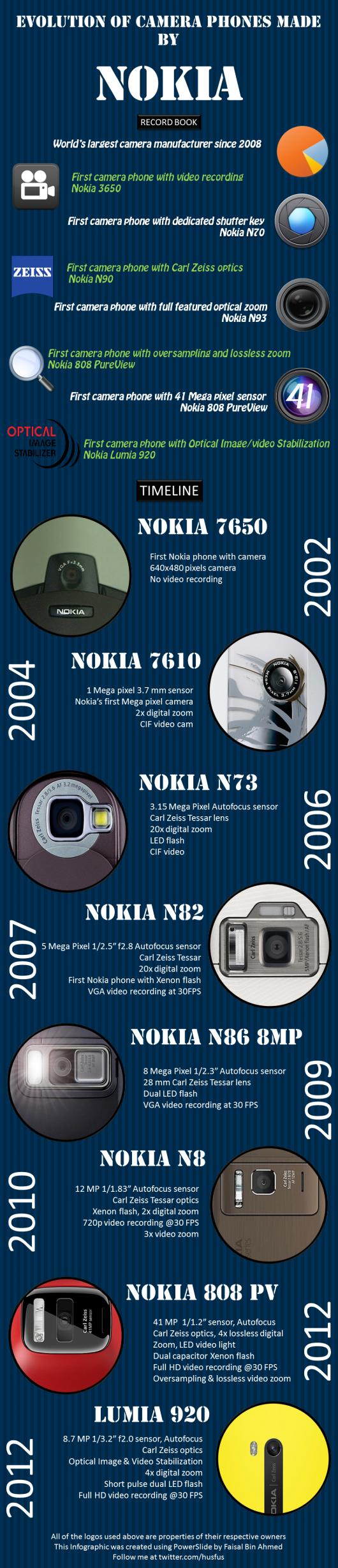Infografica Camera Phone Nokia