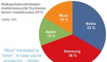 Dispositivi mobili Market Share in Finlandia