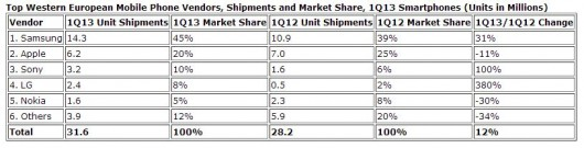 Dati IDC market share smartphone in Europa occidentale