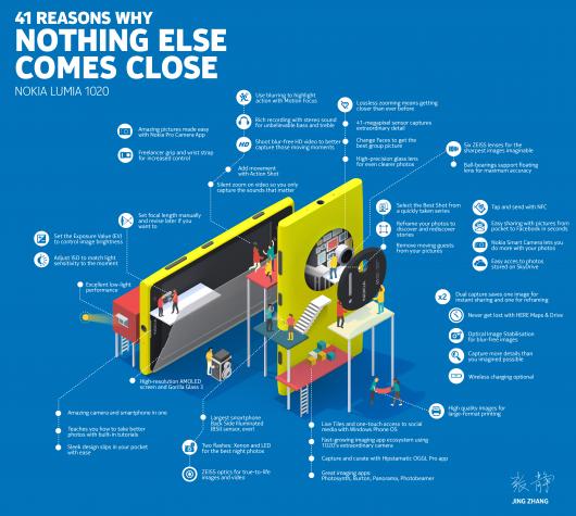 Nokia Lumia 1020 - Infografica