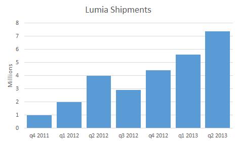 Vendite Nokia Lumia dal novembre 2011