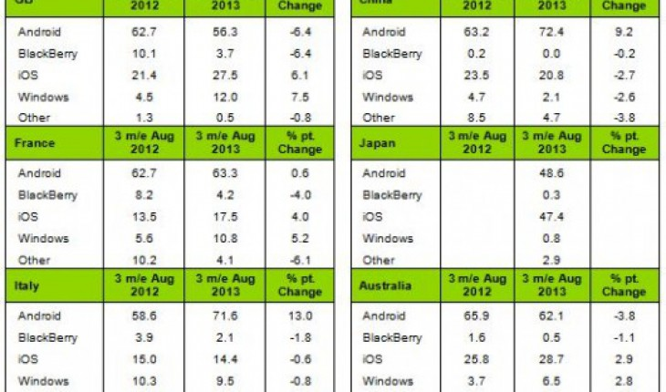 Market Share OS mobile by Kantar