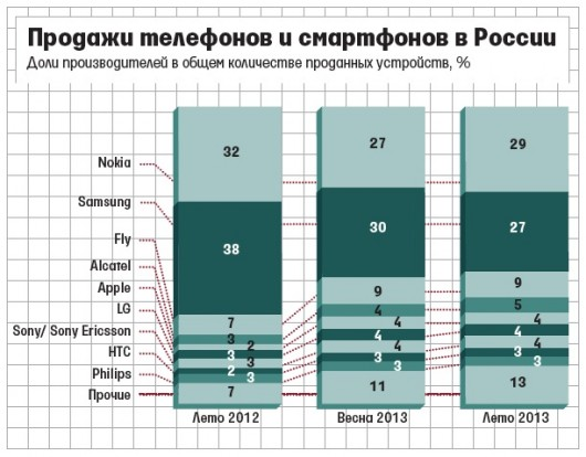 Market Share Russia