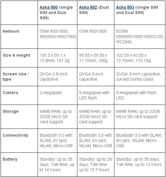 Asha 500, 502 e 503 caratteristiche tecniche